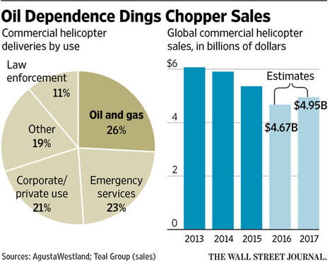 Helicopters Are Unlikely Victim of Oil Downturn | Helicopter News | Scoop.it