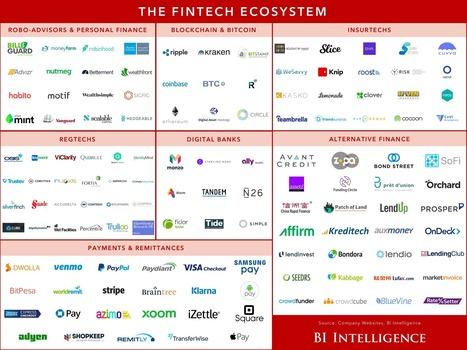 The fintech ecosystem explained   finance   Scoop.it
