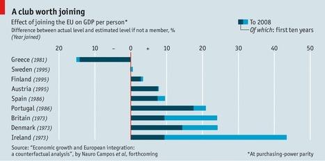 "The benefits of Brentry: Eurosceptics may be hugely underestimating the value of membership of the European Union | ""GE"" | Global Economy - Küresel Ekonomi | Scoop.it"