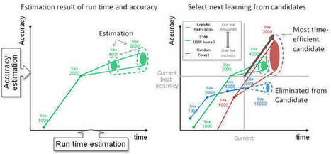 Fujitsu sidesteps data scientists with a move toward tuned machine learning   Corporate Challenge of Big Data   Scoop.it