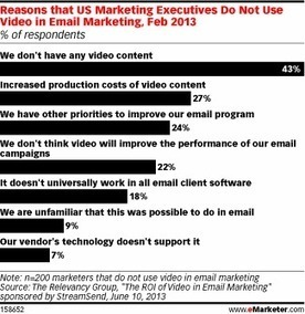 Video Is the Next Frontier for Email Marketers | What planners read | Scoop.it