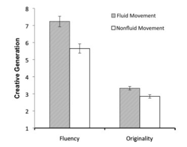 Fluid movement and Creativity | J of Experimental Psychology: General | The Creative Brain | Scoop.it