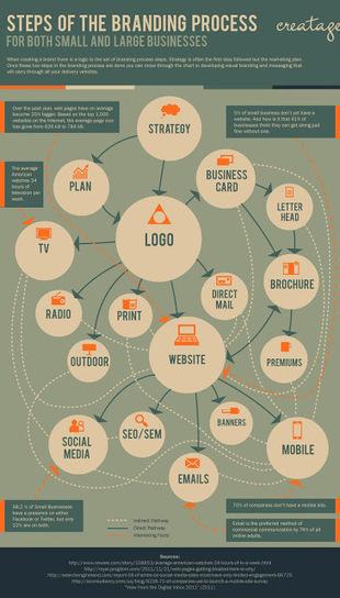 Il personal brand è un progetto | FormAzione e Lavoro per Passione | Scoop.it
