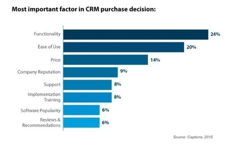 How Businesses Choose and Use CRM Software | A - Z Customer Relationship Management | Scoop.it