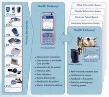 Telemedicine in the world of mobile phones | Trends in Retail Health Clinics  and telemedicine | Scoop.it