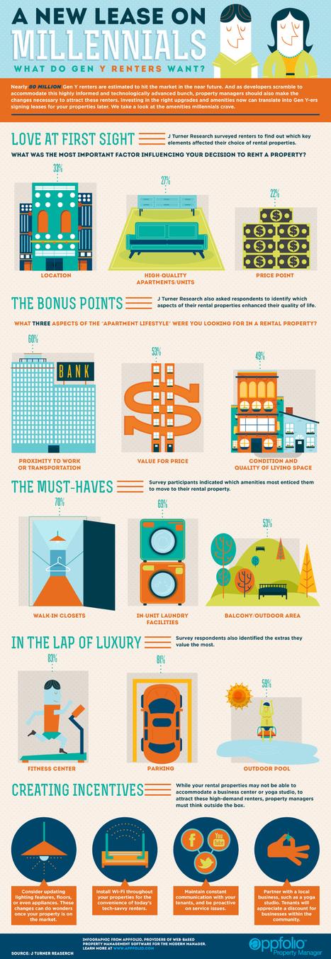 11 Property Management Marketing Ideas | Top of Mind Awareness | Scoop.it