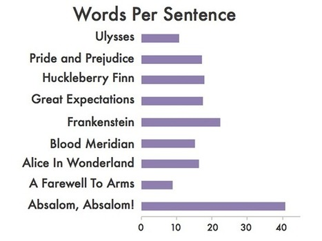 Surprising Punctuation Habits of Famous Authors, Visualized | Writing about Life in the digital age | Scoop.it