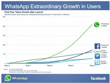 Facebook + WhatsApp + Voice: So What? - STL Partners / Telco 2.0 Research | Mobile Engagement Design | Scoop.it