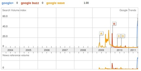Google+ is no Buzz or Wave, states trend data - The Bizz Global via @amirsayani | The Google+ Project | Scoop.it