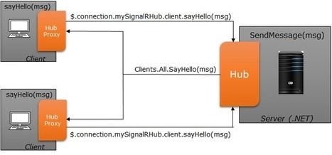 Building Real time application with SignalR – Part 1 - User Experience Guidance - Infragistics.com Blog   WebApi and SPA in asp.net   Scoop.it