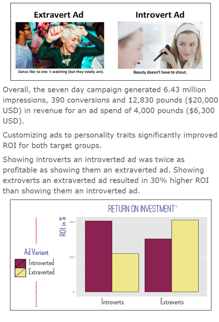 Personality Matters: How one company doubled its ROI by customizing ads based on personality | MarketingExperiments Blog | The Marketing Technology Alert | Scoop.it