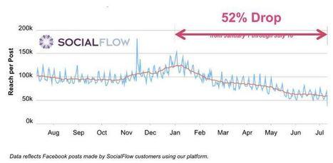 Déjà 52% de visibilité en moins en 2016 pour les posts des Pages Facebook | Social Media Curation par Mon Habitat Web | Scoop.it