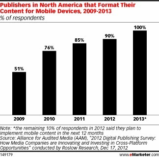 This Year, All Publishers Go Mobile | Media Intelligence - Middle East and North Africa (MENA) | Scoop.it