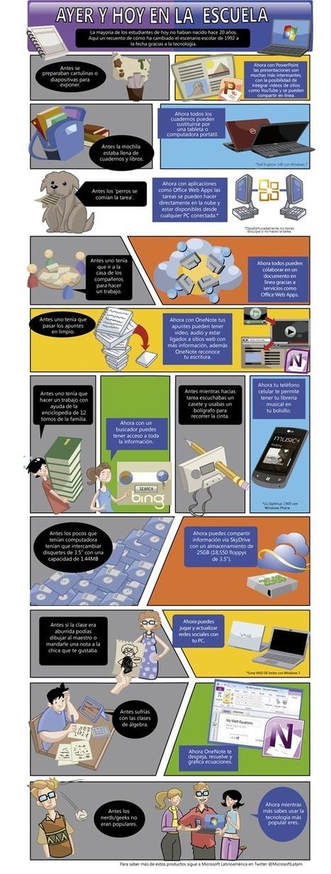 Cómo la tecnología ha cambiado la educación #Infografía | Noticias, Recursos y Contenidos sobre Aprendizaje | Scoop.it