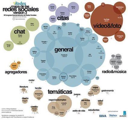 iRedes presenta su nuevo mapa de las redes sociales - 233grados.com | Comunicación cultural | Scoop.it