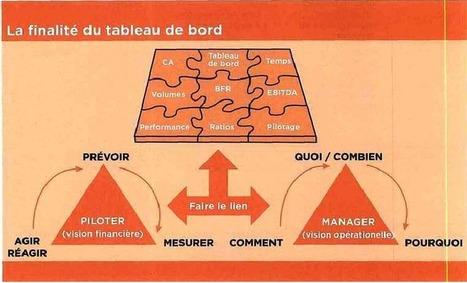 Savoir vendre le tableau de bord aux opérationnels | Tableau de bord de gestion | Scoop.it