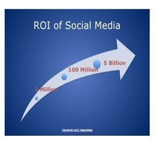 Engagement in Social Media | Business 2 Community | Public Relations & Social Media Insight | Scoop.it