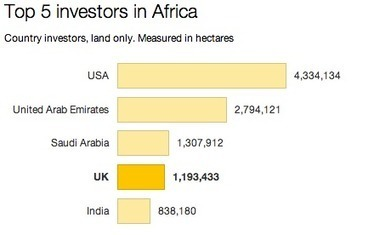 How much African land is the UK leasing? | Daraja.net | Scoop.it