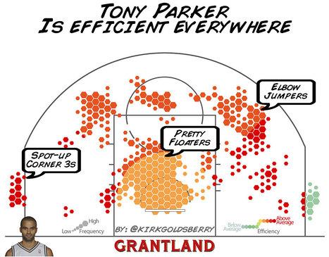 CourtVision: Tony Parker, San Antonio's Forgotten Man | Maps are Arguments | Scoop.it