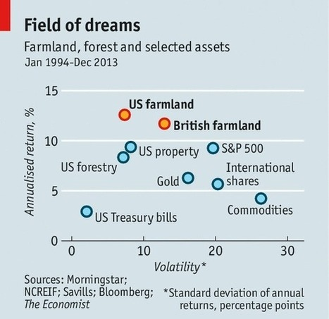 Barbarians at the farm gate | Risk-Adjusted Returns | Scoop.it