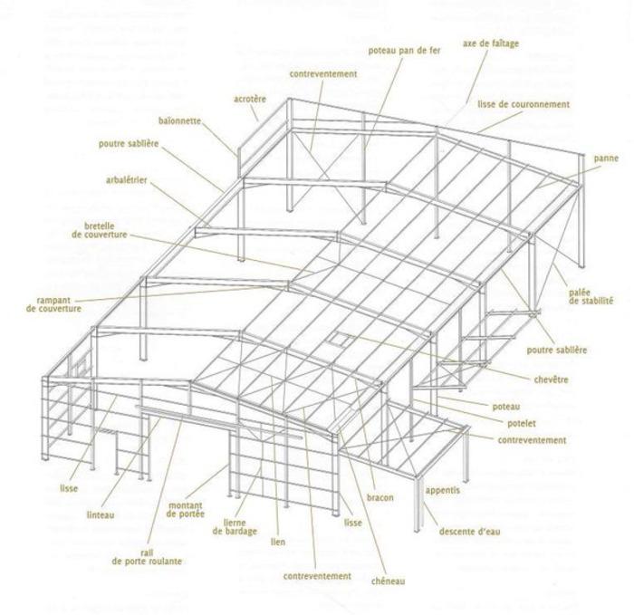 (FR) (PDF) - Structures métalliques, ouvrages simples : lexique   btscm.fr   Glossarissimo!   Scoop.it