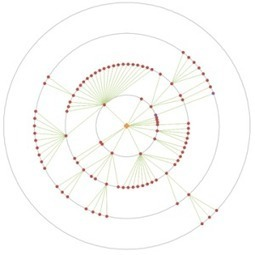 Draw a circle in an Excel chart | Excel | Scoop.it