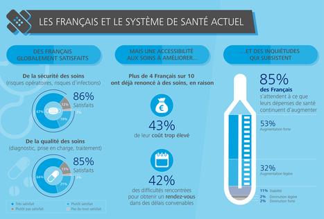 Les Français et la santé | Santé today | Scoop.it