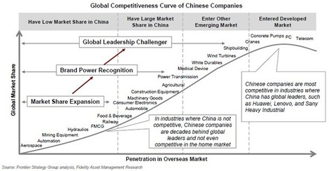 Global Competitiveness Curve of Chinese Companies | International Trade | Scoop.it