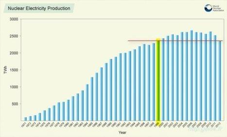 La production électronucléaire mondiale a reculé de 13 années - gen4 - les 4 vérités du nucléaire | # Uzac chien  indigné | Scoop.it