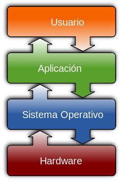 ¿QUE ES UN SISTEMA OPERATIVO?   Sistemas Operativos   Scoop.it