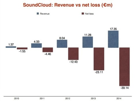 Ouch: SoundCloud losses show a broken business model in desperate need of a fix - Music Business Worldwide | independent musician resources | Scoop.it