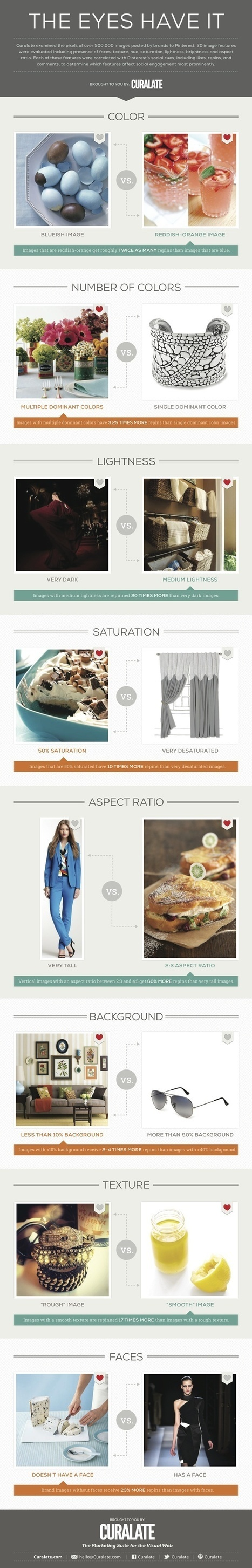 All About Pinterest | Picture marketing | Scoop.it