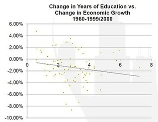 Did Nations that Boosted Education Grow Faster? , Garett Jones | EconLog | Library of Economics and Liberty | Mentoring & Coaching | Scoop.it