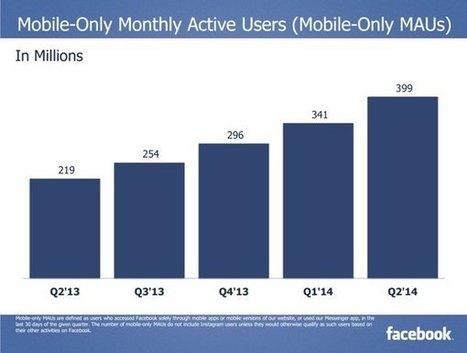 Facebook: 1.300 millones de usuarios activos mensuales, 399′ desde móviles, US$2.700 millones en publicidad | Educación a Distancia y TIC | Scoop.it