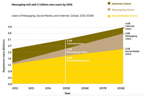 Skift Megatrend for 2016: Messaging Is the New Language of the Globe | eTourism Trends and News | Scoop.it