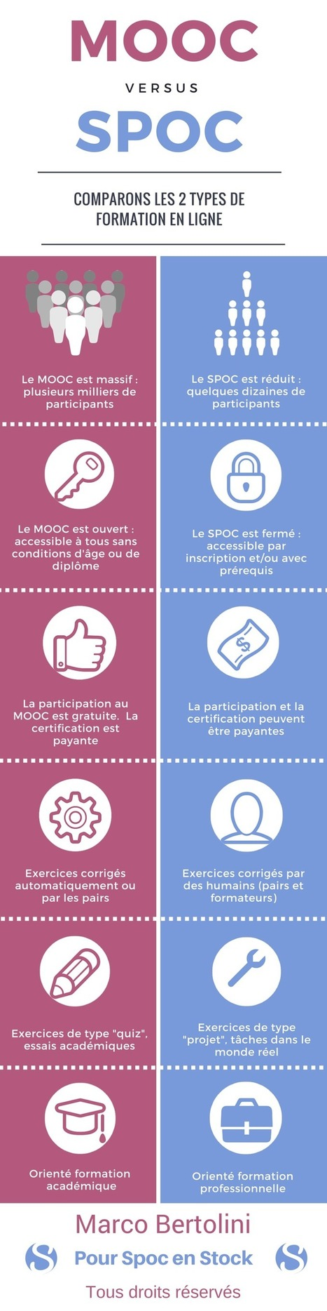 Infographie : MOOC versus SPOC   | Sciences du numérique et e-education | Scoop.it