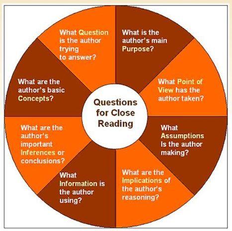 Questions for Close Reading | Close Reading | Scoop.it