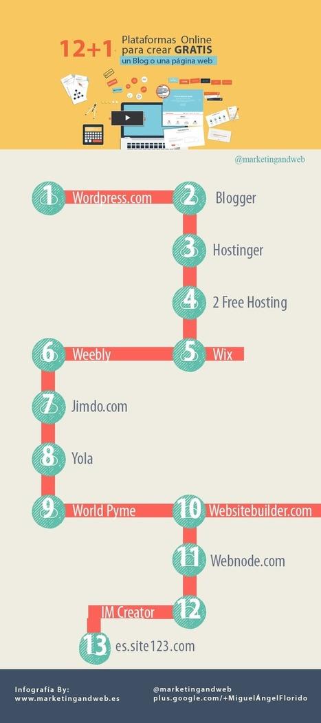 12+1 plataformas para crear una web o un blog gratis #infografia #infographic #socialmedia | El rincón de mferna | Scoop.it