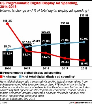 Mobile Fueling Higher-than-Expected Growth of Programmatic Ads - eMarketer | Integrated Brand Communications | Scoop.it