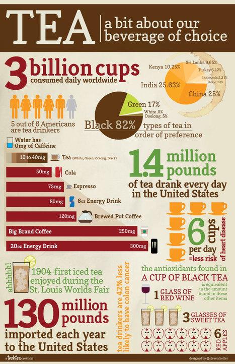 Tea Facts | Infographics | Scoop.it