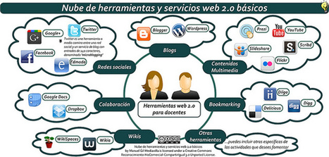 Entorno Personal de Aprendizaje Conectado en Red | Linguagem Virtual | Scoop.it