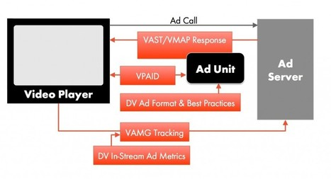 Adobe Primetime Ad Serving with IAB VAST 3.0 and VMAP 1.0 Support | Video Ad | Scoop.it