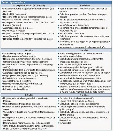 Sobre el trastorno específico del lenguaje   Orientación Educativa - Enlaces para mi P.L.E.   Scoop.it