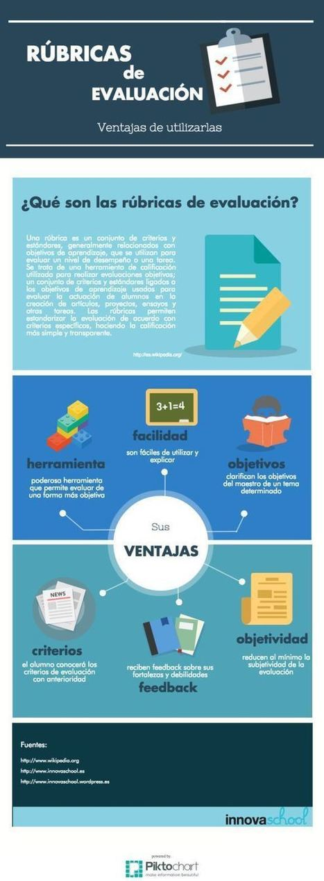 Rúbricas de Evaluación y las Ventajas de Utilizarlas | Information Literacy and Libraries | Scoop.it
