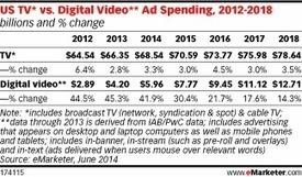 US TV Ad Market Still Growing More than Digital Video - eMarketer | The Multi-Screen Revolution | Scoop.it