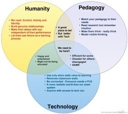 Humanity - Pedagogy - Technology | Pedagogy and technology of online learning | Scoop.it