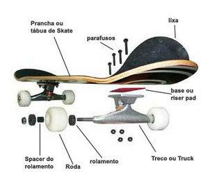 Do que é feito um skate? | Skate Free | Scoop.it