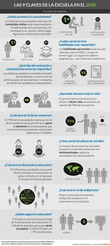 La educación del futuro | Habilidades digitales | Scoop.it
