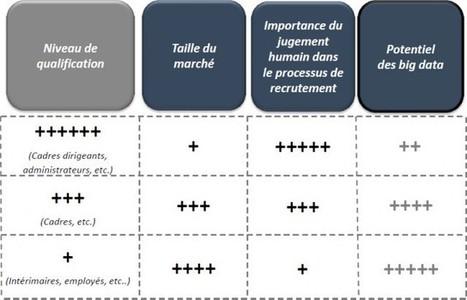 Big data : l'avenir du recrutement   Quatrième lieu   Scoop.it