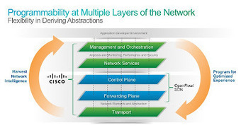 Cisco ONE: More than just OpenFlow/SDN   Cisco Learning   Scoop.it